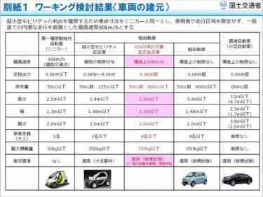 もうこれで決まりなんじゃないの?超小型車(超小型モビリティ)の規格について。